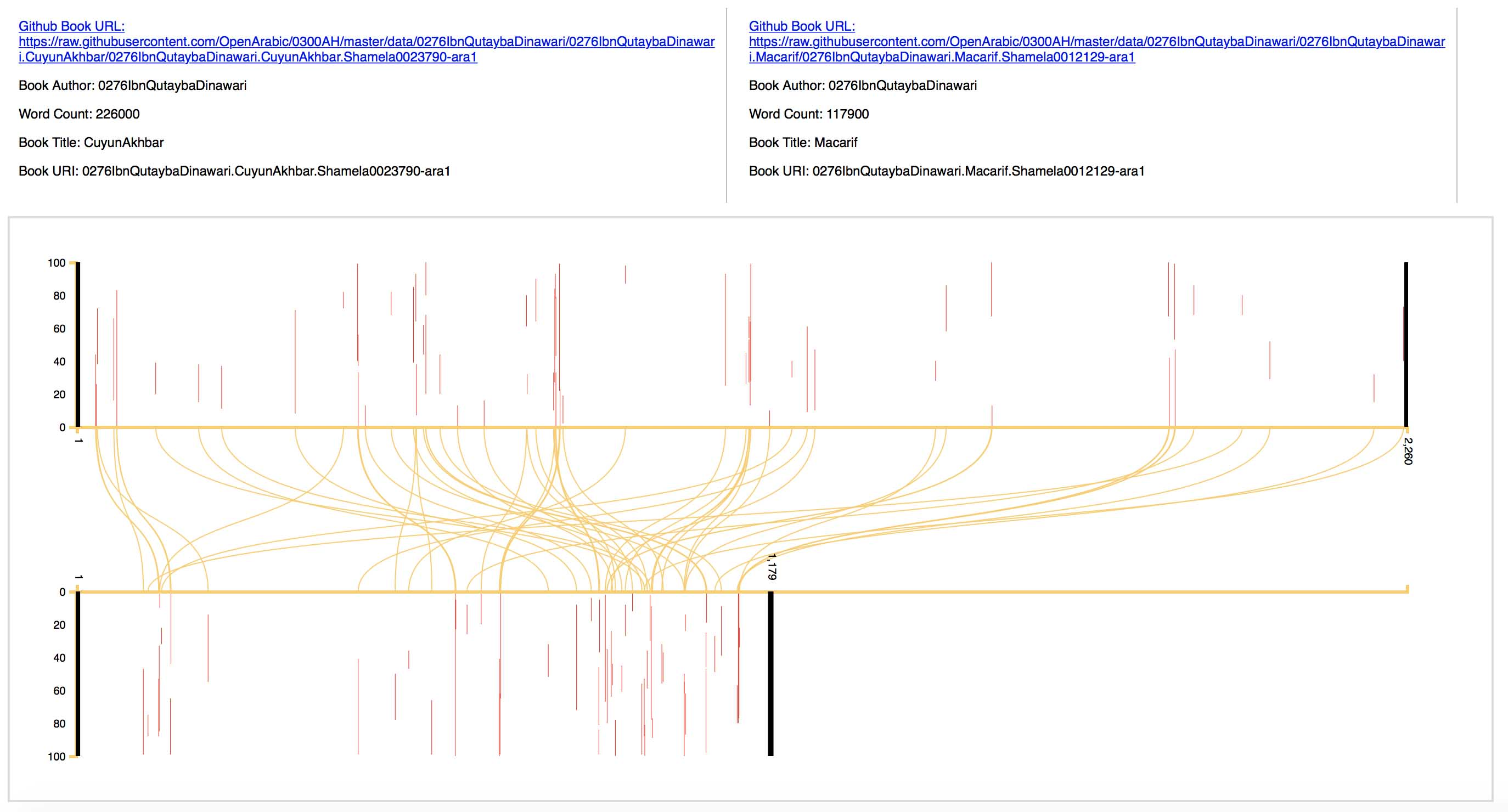 The latest KITAB visualization of text reuse across two works attributed to Ibn Qutayba (d. 889 CE).