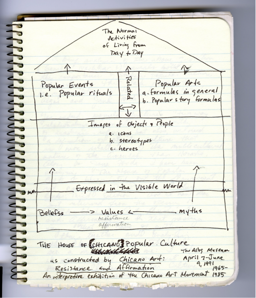 "Notes for Gaspar de Alba's first book-length academic publication, ""Chicano Art: Inside/Outside the Master's House"" (1998)"