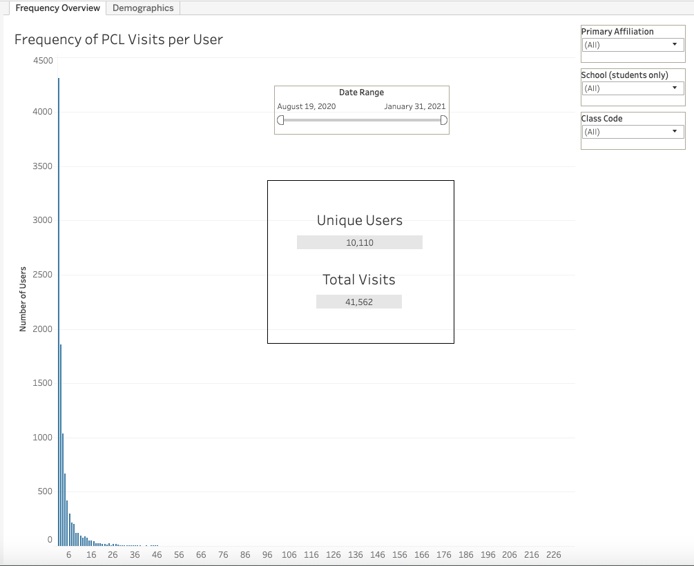 A chart showing how many times each unique user visited PCL between August 19, 2020 and January 31, 2021. The vast majority of users have visited fewer than 5 times.