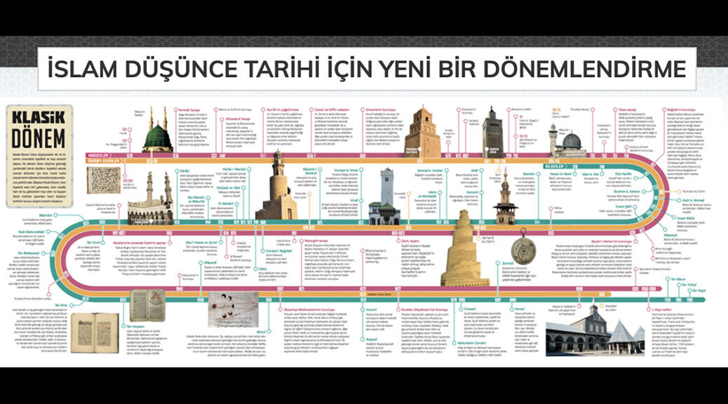 Islam Düşünce Atlası/The Atlas of Islamic Thought's visualization for the new periodization that they propose.
